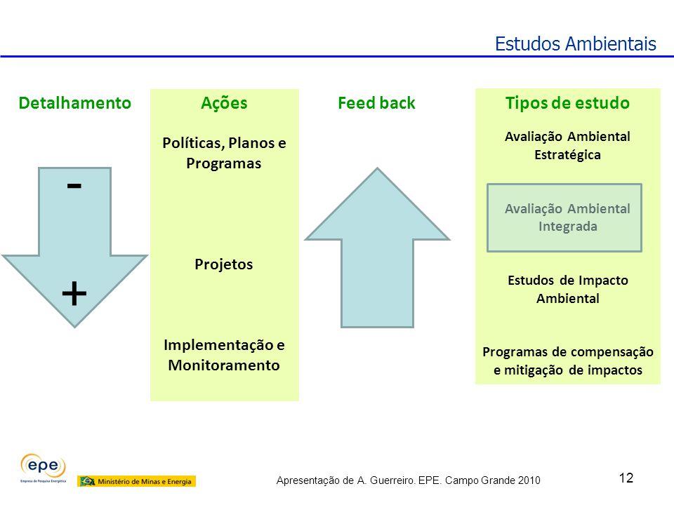 Apresentação de A. Guerreiro. EPE. Campo Grande 2010 12 Estudos Ambientais - + Políticas, Planos e Programas Projetos Implementação e Monitoramento De