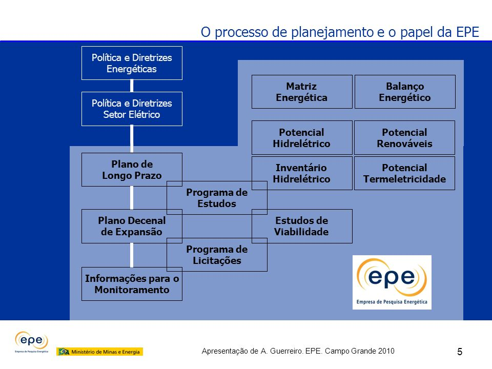 Apresentação de A. Guerreiro. EPE. Campo Grande 2010 Política e Diretrizes Energéticas Matriz Energética Balanço Energético Potencial Hidrelétrico Inv