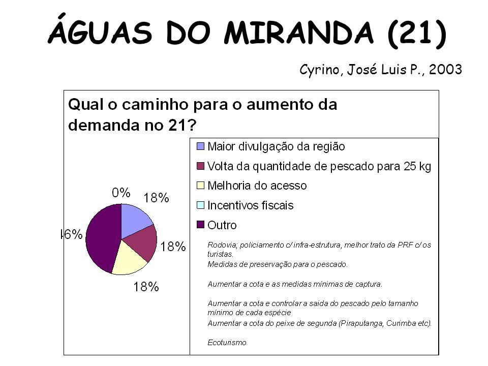 ÁGUAS DO MIRANDA (21) Cyrino, José Luis P., 2003
