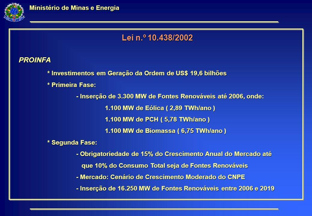 Ministério de Minas e Energia Lei n.º 10.438/2002 PROINFA * Investimentos em Geração da Ordem de US$ 19,6 bilhões * Primeira Fase: - Inserção de 3.300 MW de Fontes Renováveis até 2006, onde: 1.100 MW de Eólica ( 2,89 TWh/ano ) 1.100 MW de PCH ( 5,78 TWh/ano ) 1.100 MW de Biomassa ( 6,75 TWh/ano ) * Segunda Fase: - Obrigatoriedade de 15% do Crescimento Anual do Mercado até que 10% do Consumo Total seja de Fontes Renováveis que 10% do Consumo Total seja de Fontes Renováveis - Mercado: Cenário de Crescimento Moderado do CNPE - Inserção de 16.250 MW de Fontes Renováveis entre 2006 e 2019