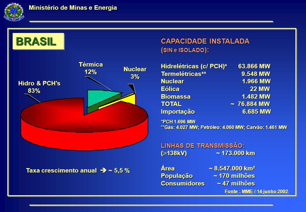 Ministério de Minas e Energia LINHAS DE TRANSMISSÃO: ( 138kV)~ 173.000 km Área ~ 8.547.000 km² População ~ 170 milhões Consumidores ~ 47 milhões Taxa crescimento anual ~ 5,5 % CAPACIDADE INSTALADA ( SIN e ISOLADO ): Hidrelétricas (c/ PCH)* 63.866 MW Termelétricas** 9.548 MW Nuclear 1.966 MW Eólica 22 MW Biomassa 1.482 MW TOTAL ~ 76.884 MW Importação 6.685 MW *PCH 1.696 MW **Gás: 4.027 MW; Petróleo: 4.060 MW; Carvão: 1.461 MW Fonte : MME / 14 junho 2002 Térmica Térmica12%Nuclear3% Hidro & PCHs Hidro & PCHs83% BRASILBRASIL