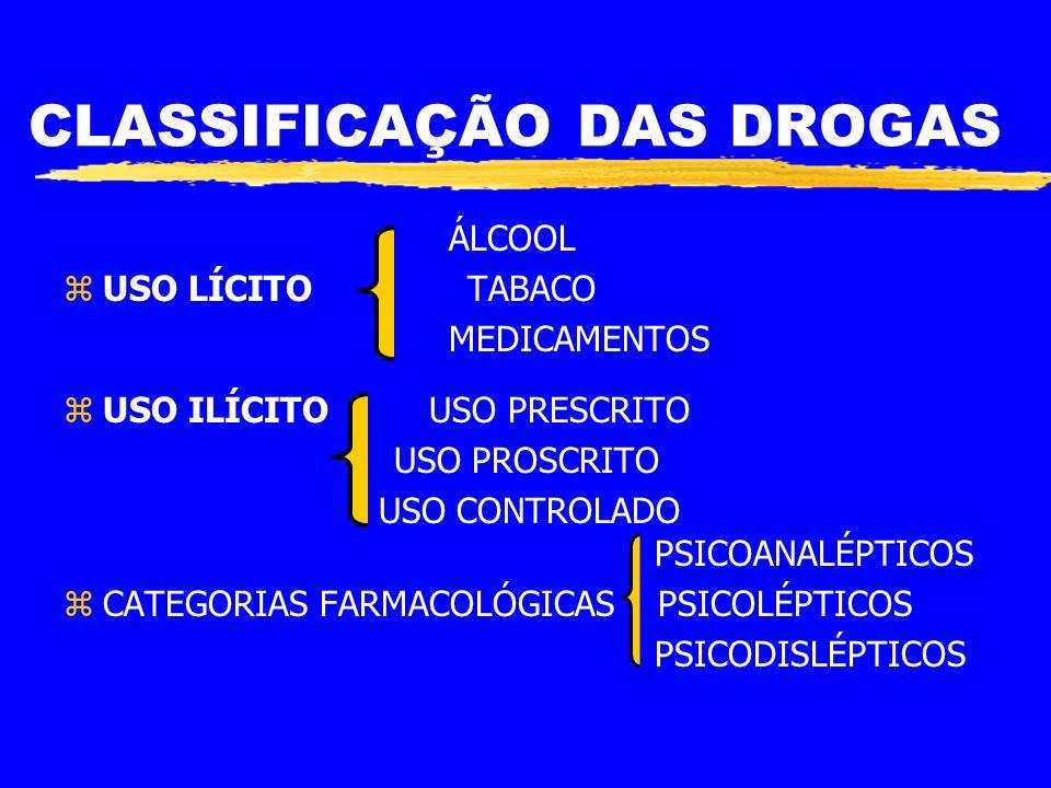 CLASSIFICAÇÃO DAS DROGAS ÁLCOOL zUSO LÍCITO TABACO MEDICAMENTOS zUSO ILÍCITO USO PRESCRITO USO PROSCRITO USO CONTROLADO PSICOANALÉPTICOS zCATEGORIAS FARMACOLÓGICAS PSICOLÉPTICOS PSICODISLÉPTICOS