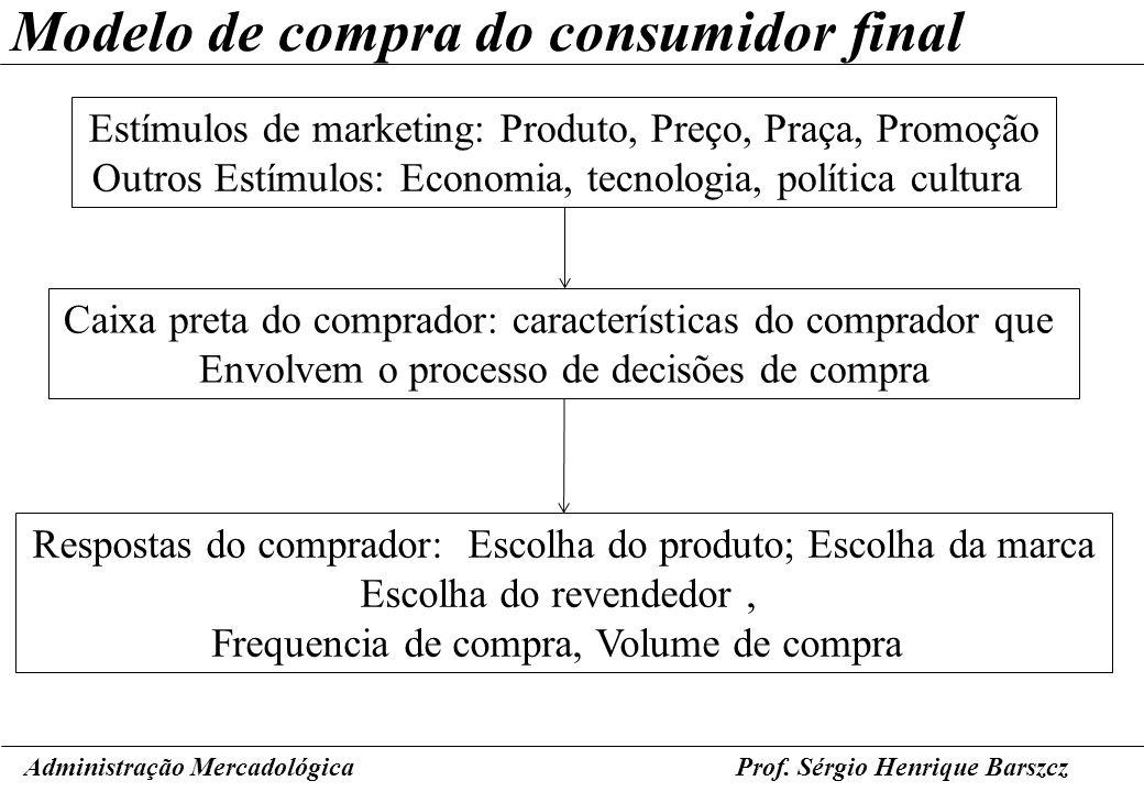Prof. Sérgio Henrique Barszcz Modelo de compra do consumidor final Administração Mercadológica Estímulos de marketing: Produto, Preço, Praça, Promoção