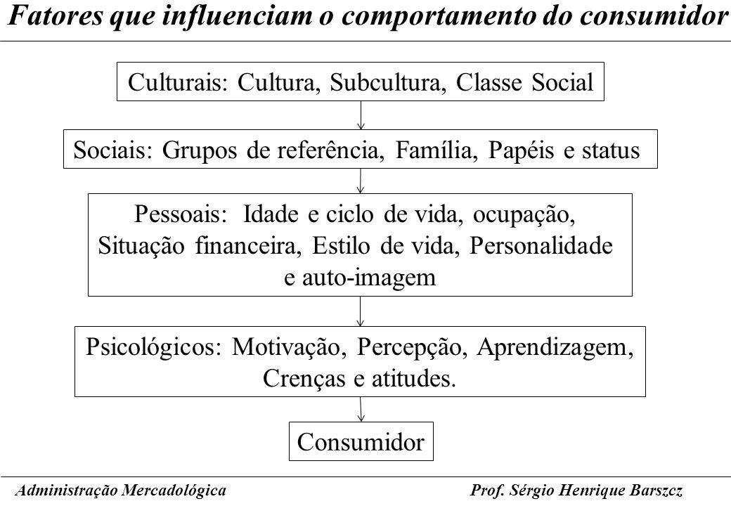 Prof. Sérgio Henrique Barszcz Fatores que influenciam o comportamento do consumidor Administração Mercadológica Culturais: Cultura, Subcultura, Classe
