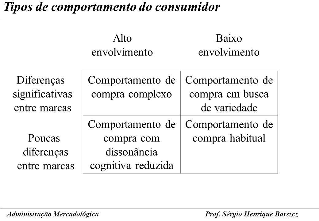 Prof. Sérgio Henrique Barszcz Tipos de comportamento do consumidor Administração Mercadológica Comportamento de compra complexo Comportamento de compr