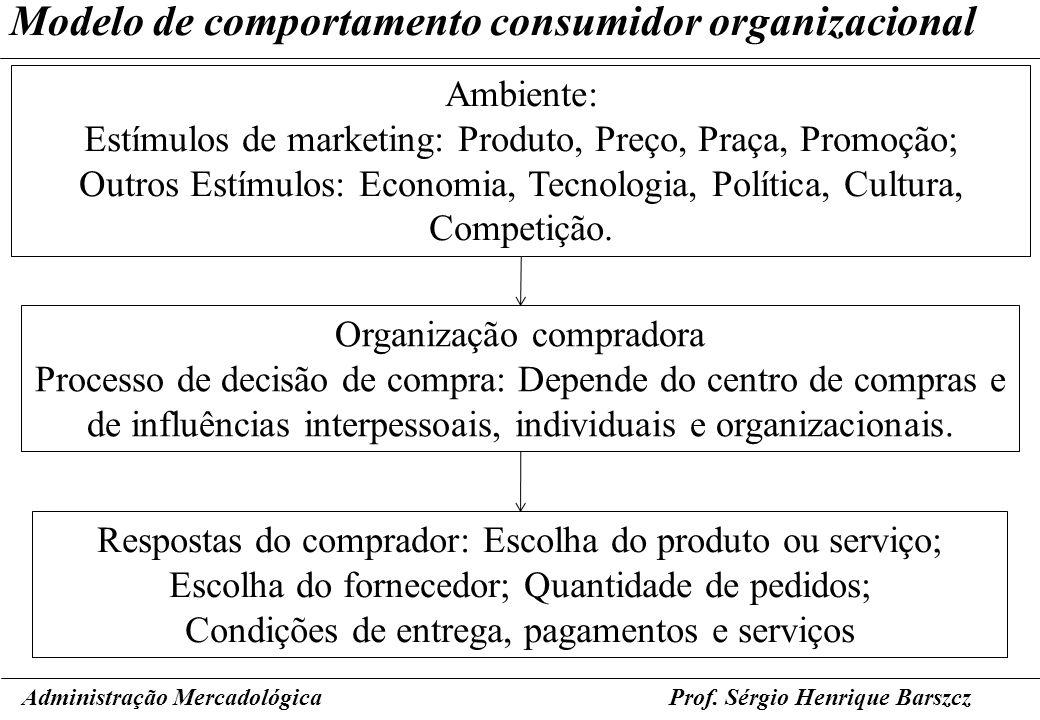 Prof. Sérgio Henrique Barszcz Modelo de comportamento consumidor organizacional Administração Mercadológica Ambiente: Estímulos de marketing: Produto,