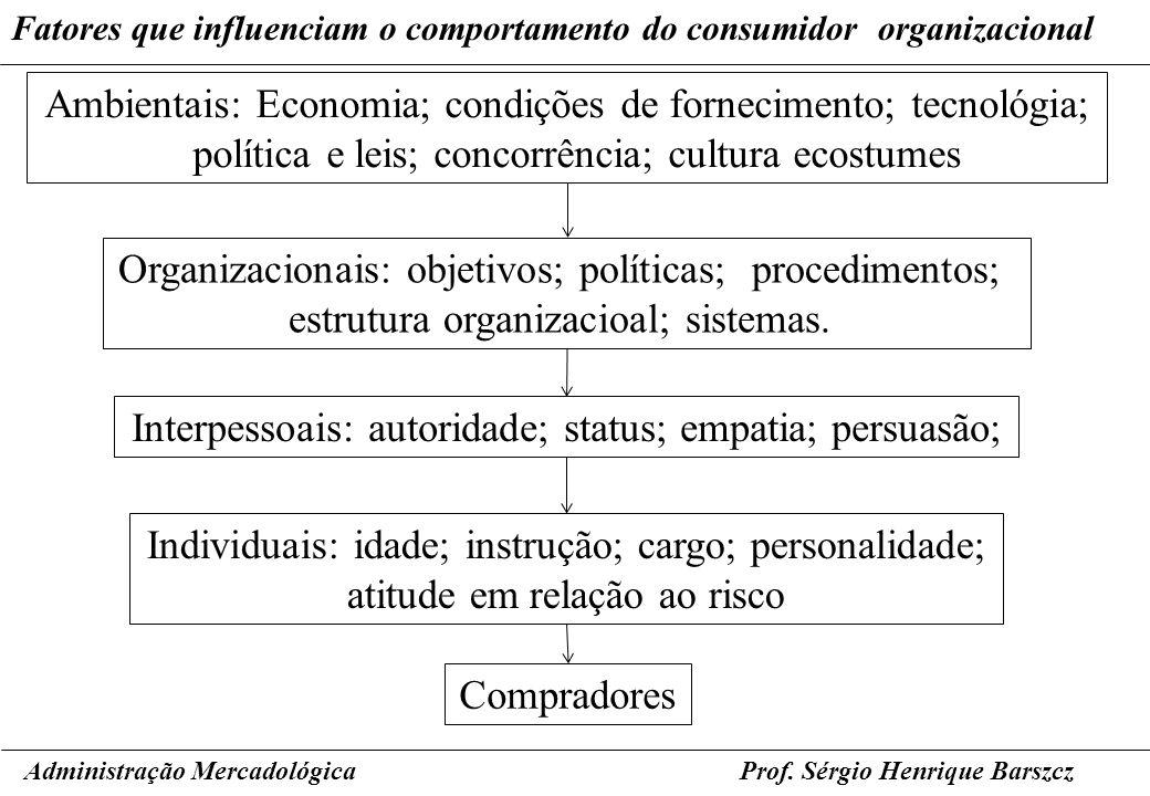 Prof. Sérgio Henrique Barszcz Fatores que influenciam o comportamento do consumidor organizacional Administração Mercadológica Ambientais: Economia; c