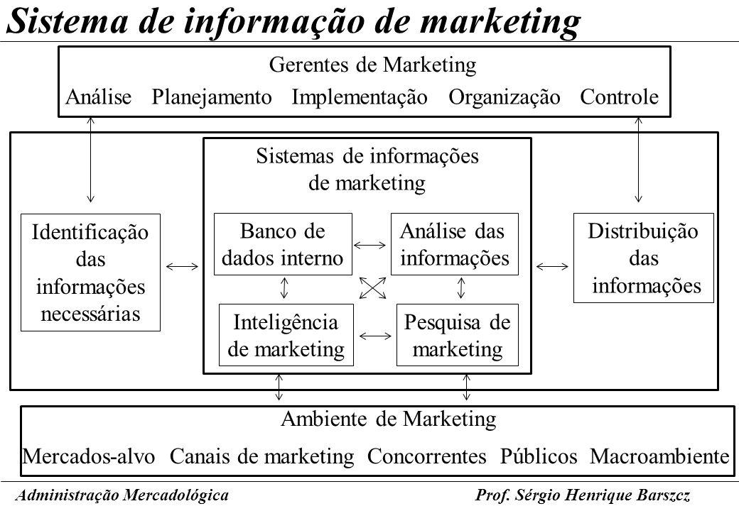 Prof. Sérgio Henrique Barszcz Sistema de informação de marketing Administração Mercadológica Gerentes de Marketing Análise Planejamento Implementação