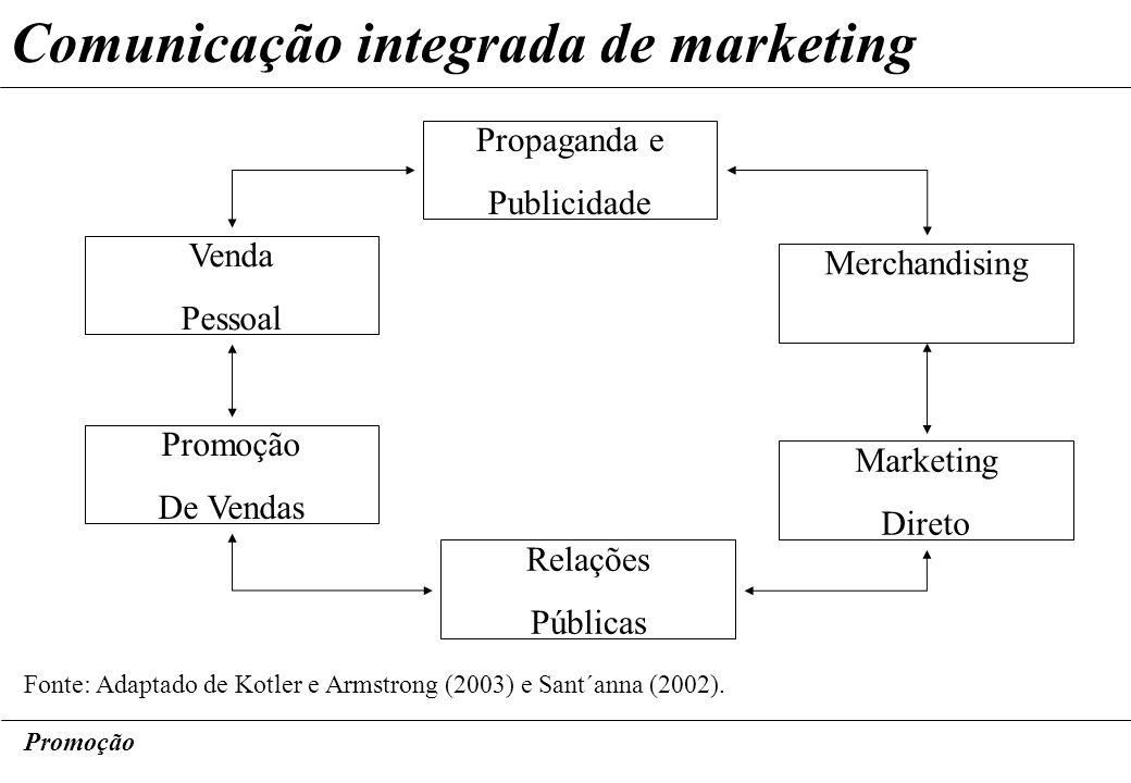 Promoção Comunicação integrada de marketing Propaganda e Publicidade Relações Públicas Merchandising Promoção De Vendas Marketing Direto Venda Pessoal