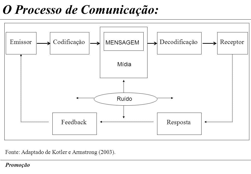 Promoção O Processo de Comunicação: Fonte: Adaptado de Kotler e Armstrong (2003). EmissorCodificaçãoDecodificaçãoReceptor MENSAGEM Mídia Resposta Feed