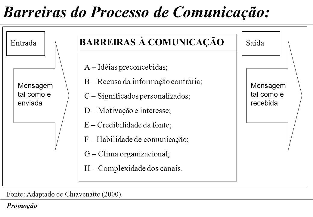 Promoção Barreiras do Processo de Comunicação: Fonte: Adaptado de Chiavenatto (2000). EntradaSaída Mensagem tal como é enviada Mensagem tal como é rec