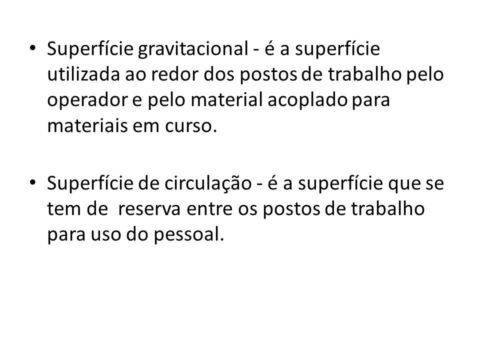 Superfície gravitacional - é a superfície utilizada ao redor dos postos de trabalho pelo operador e pelo material acoplado para materiais em curso. Su