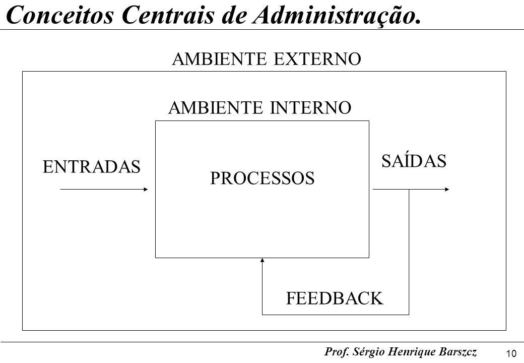 10 Prof. Sérgio Henrique Barszcz Conceitos Centrais de Administração. ENTRADAS SAÍDAS FEEDBACK PROCESSOS AMBIENTE INTERNO AMBIENTE EXTERNO