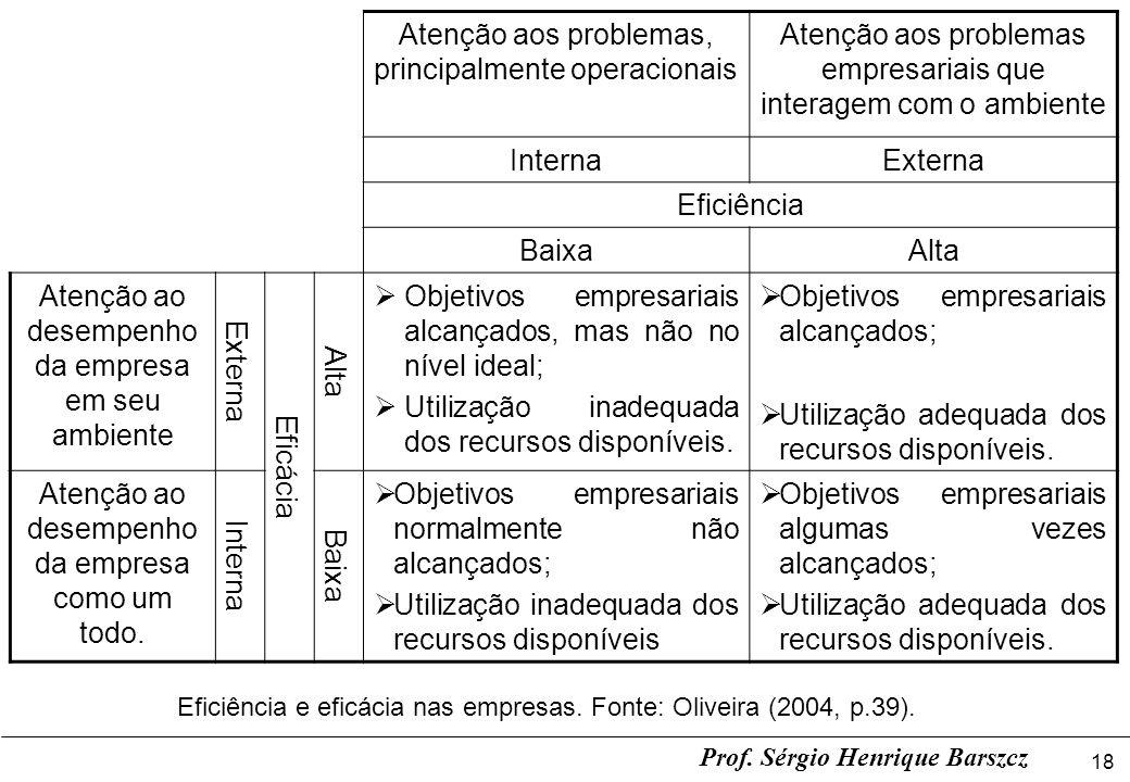 18 Prof. Sérgio Henrique Barszcz Atenção aos problemas, principalmente operacionais Atenção aos problemas empresariais que interagem com o ambiente In