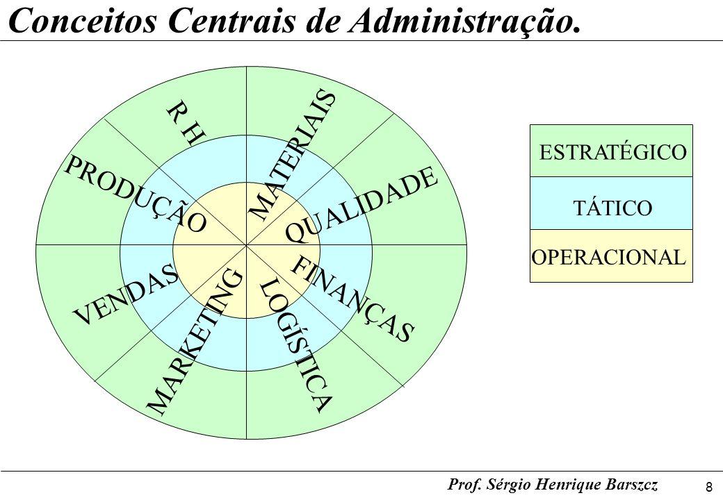 8 Prof. Sérgio Henrique Barszcz Conceitos Centrais de Administração. VENDAS MARKETING PRODUÇÃO R H MATERIAIS QUALIDADE FINANÇAS LOGÍSTICA ESTRATÉGICO