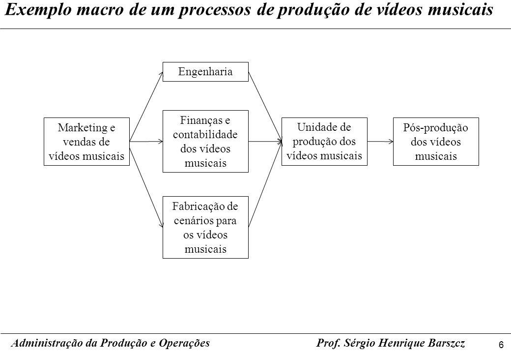 17 Prof.Sérgio Henrique Barszcz Processos de Produção em Massa.