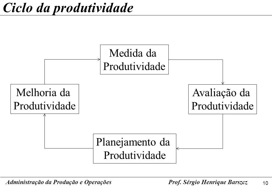 10 Prof. Sérgio Henrique Barszcz Ciclo da produtividade Administração da Produção e Operações Medida da Produtividade Planejamento da Produtividade Me