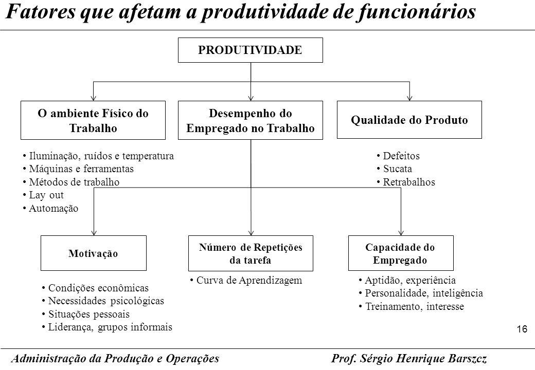 16 Prof. Sérgio Henrique Barszcz Fatores que afetam a produtividade de funcionários Administração da Produção e Operações PRODUTIVIDADE O ambiente Fís