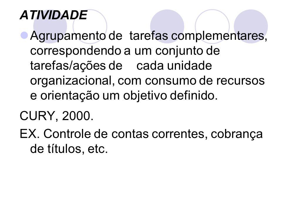 ATIVIDADE Agrupamento de tarefas complementares, correspondendo a um conjunto de tarefas/ações de cada unidade organizacional, com consumo de recursos