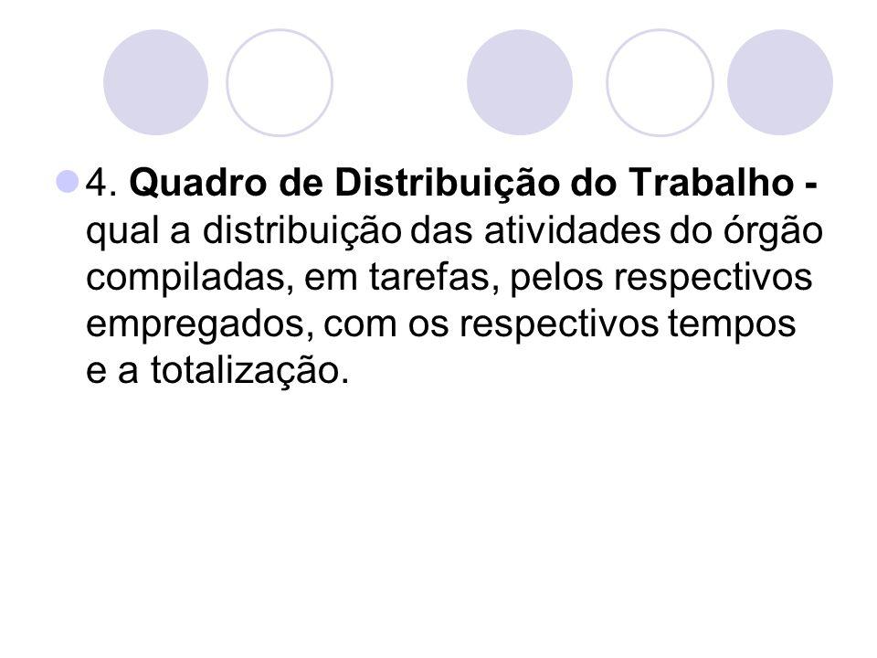4. Quadro de Distribuição do Trabalho - qual a distribuição das atividades do órgão compiladas, em tarefas, pelos respectivos empregados, com os respe