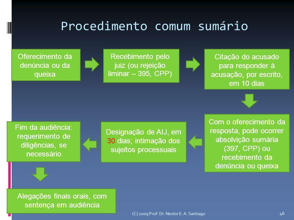 Procedimento comum sumário Oferecimento da denúncia ou da queixa Recebimento pelo juiz (ou rejeição liminar – 395, CPP) Citação do acusado para respon