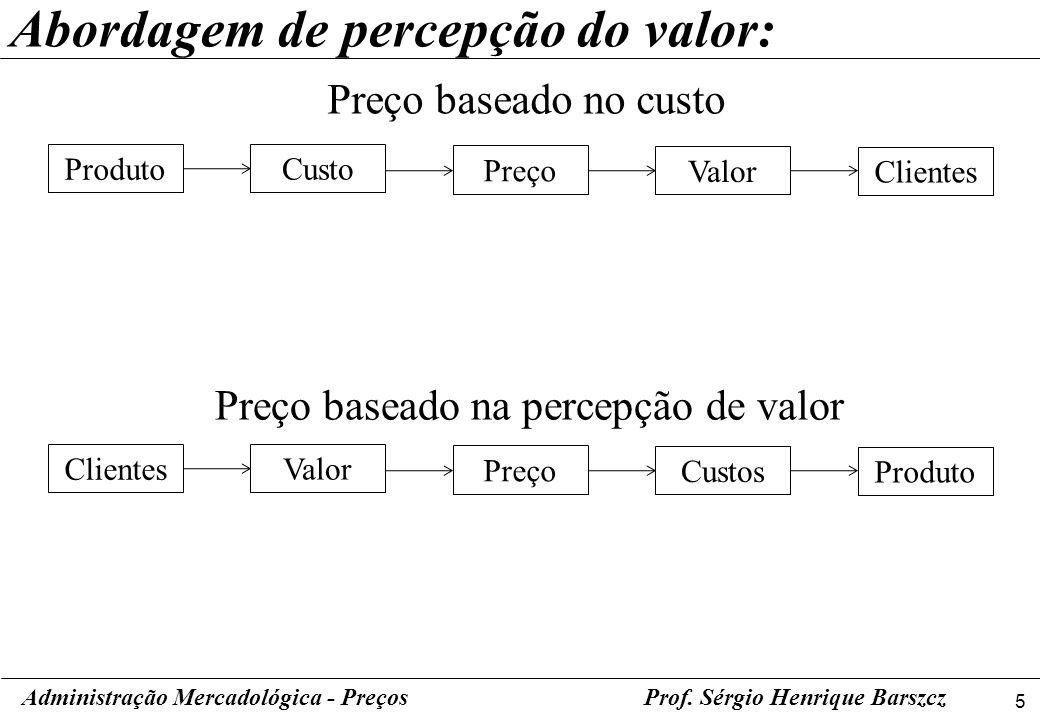 6 Administração Mercadológica - PreçosProf.