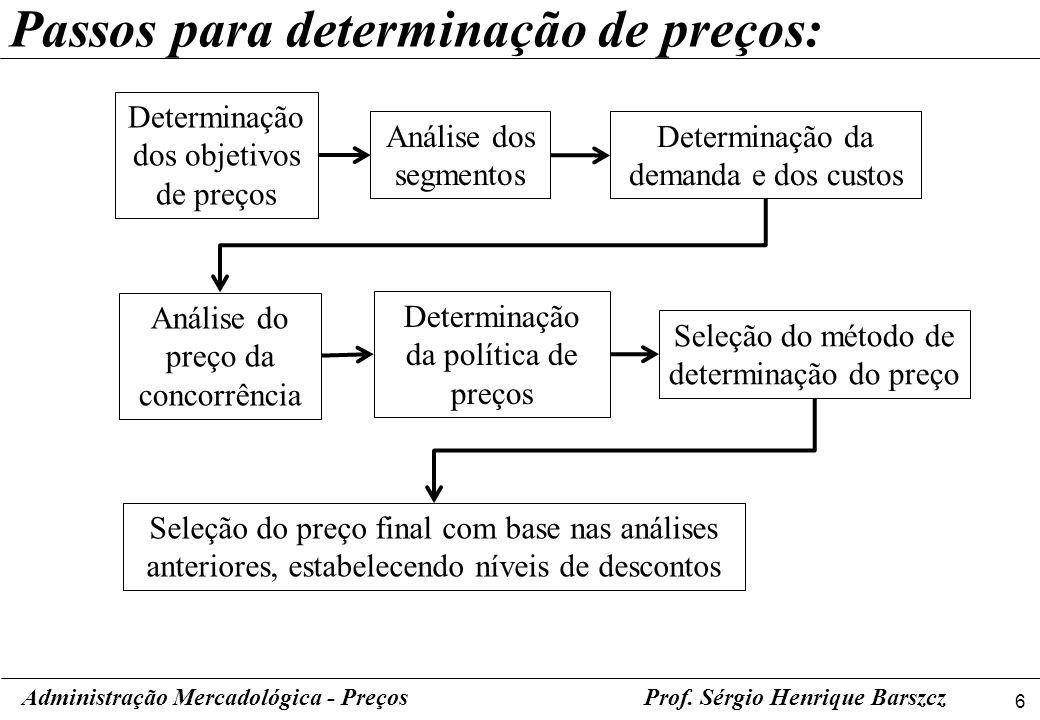 7 Administração Mercadológica - PreçosProf.