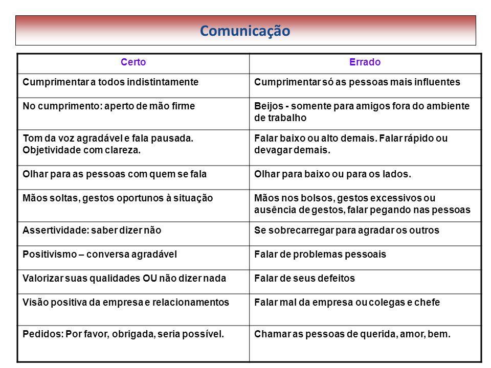 Comunicação CertoErrado Cumprimentar a todos indistintamenteCumprimentar só as pessoas mais influentes No cumprimento: aperto de mão firmeBeijos - som