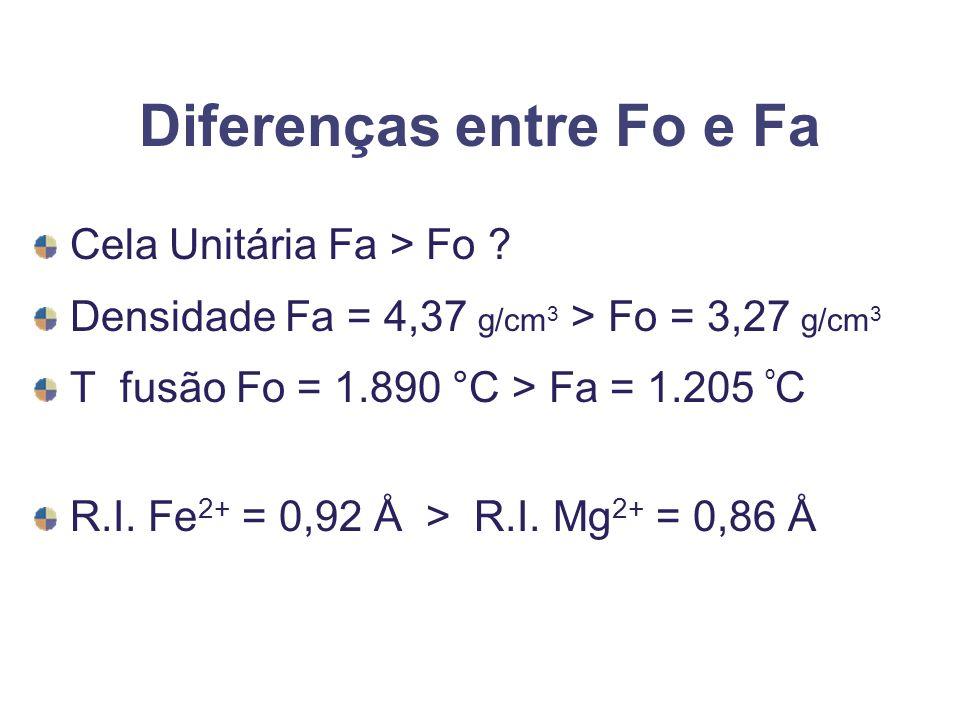Diferenças entre Fo e Fa Cela Unitária Fa > Fo ? Densidade Fa = 4,37 g/cm 3 > Fo = 3,27 g/cm 3 T fusão Fo = 1.890 °C > Fa = 1.205 º C R.I. Fe 2+ = 0,9