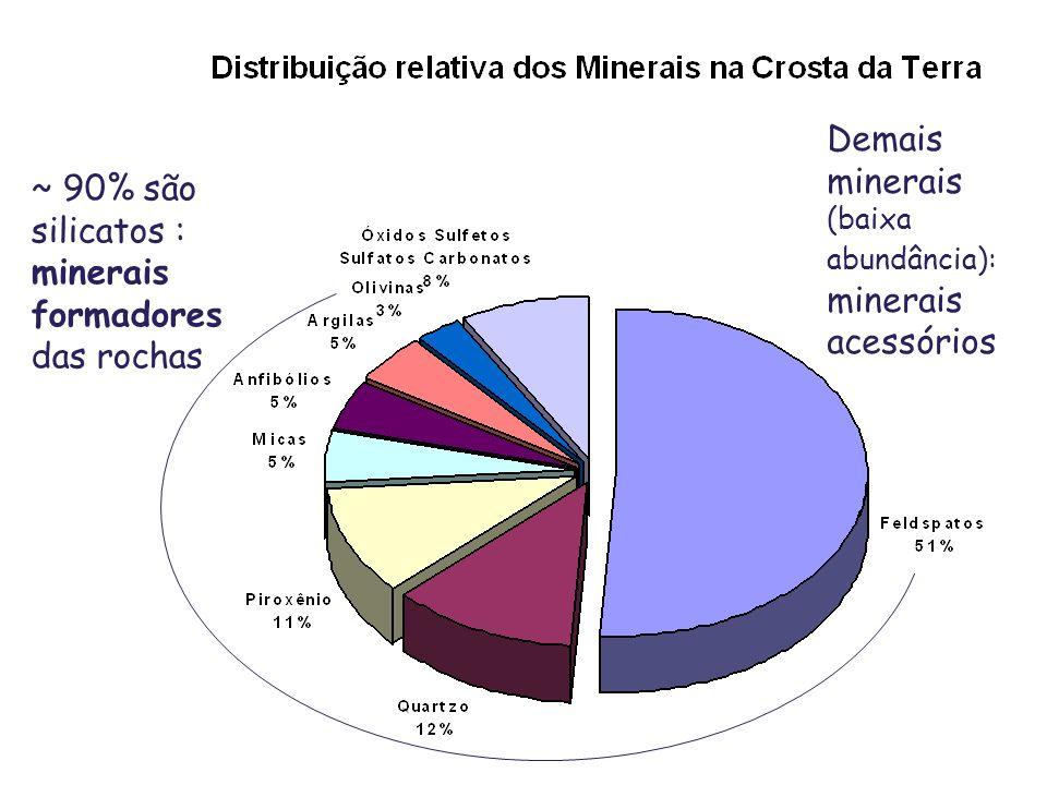 ~ 90% são silicatos : minerais formadores das rochas Demais minerais (baixa abundância): minerais acessórios