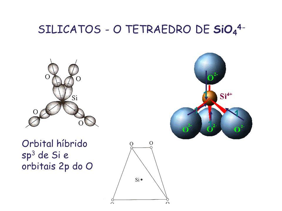 Estrutura da olivina Tetraedros de SiO 4 4- e octaedros de Mg/Fe compartilham O Os sítios M1 formam cadeias de octaedros distor.