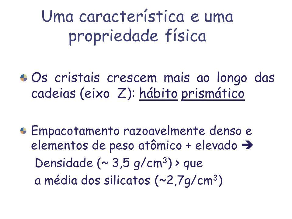 Uma característica e uma propriedade física Os cristais crescem mais ao longo das cadeias (eixo Z): hábito prismático Empacotamento razoavelmente dens