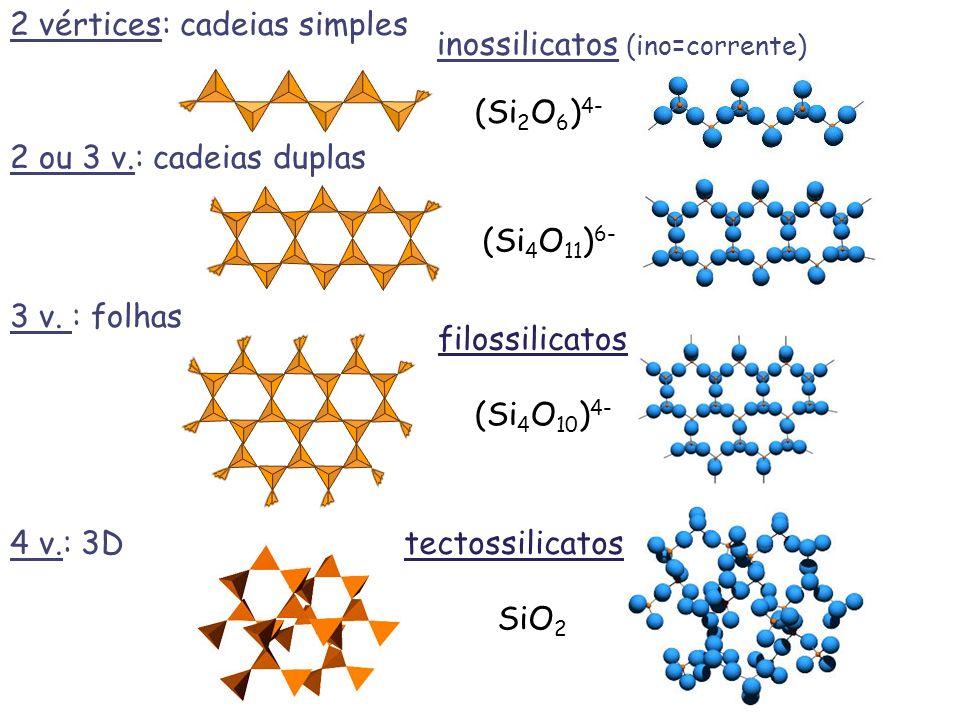filossilicatos (Si 4 O 11 ) 6- (Si 4 O 10 ) 4- SiO 2 tectossilicatos (Si 2 O 6 ) 4- 2 vértices: cadeias simples inossilicatos (ino=corrente) 2 ou 3 v.