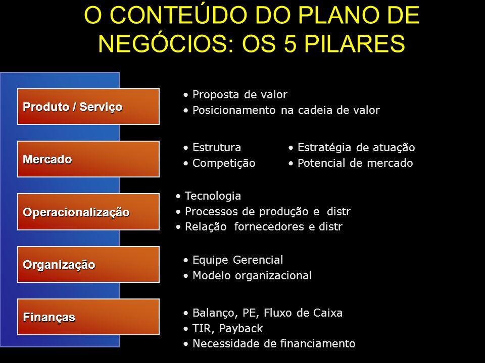 O CONTEÚDO DO PLANO DE NEGÓCIOS: OS 5 PILARES Produto / Serviço Mercado Operacionalização Organização Finanças Proposta de valor Posicionamento na cad