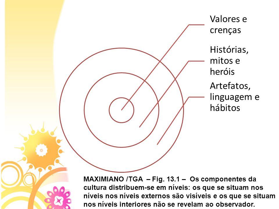 Valores e crenças Histórias, mitos e heróis Artefatos, linguagem e hábitos MAXIMIANO /TGA – Fig. 13.1 – Os componentes da cultura distribuem-se em nív