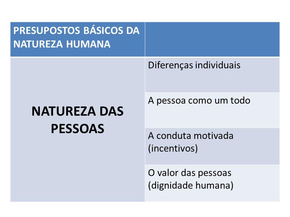 PRESUPOSTOS BÁSICOS DA NATUREZA HUMANA NATUREZA DAS PESSOAS Diferenças individuais A pessoa como um todo A conduta motivada (incentivos) O valor das p