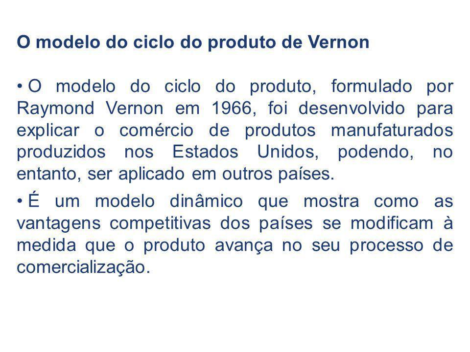 O modelo do ciclo do produto de Vernon O modelo do ciclo do produto, formulado por Raymond Vernon em 1966, foi desenvolvido para explicar o comércio d