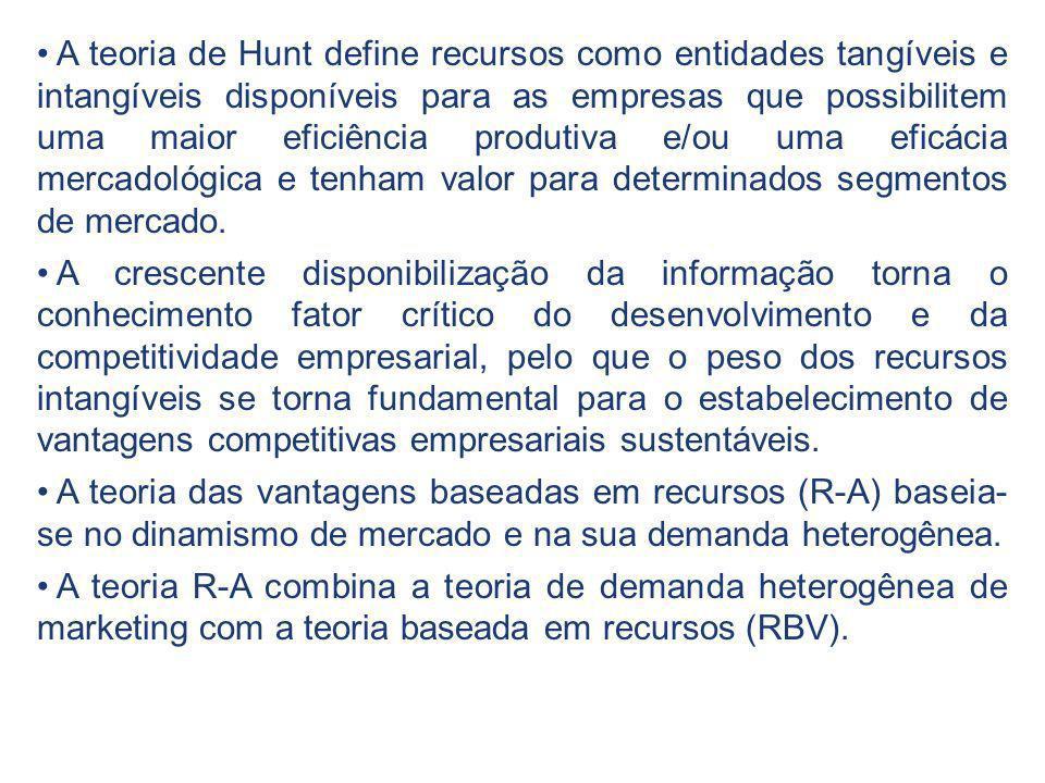 A teoria de Hunt define recursos como entidades tangíveis e intangíveis disponíveis para as empresas que possibilitem uma maior eficiência produtiva e