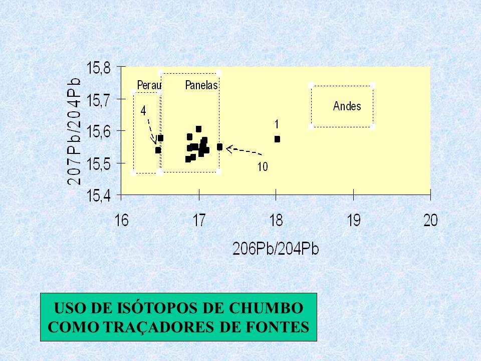 USO DE ISÓTOPOS DE CHUMBO COMO TRAÇADORES DE FONTES
