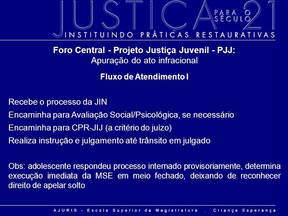Foro Central - Projeto Justiça Juvenil - PJJ: Apuração do ato infracional Fluxo de Atendimento I Recebe o processo da JIN Encaminha para Avaliação Soc