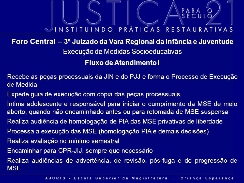 Foro Central – 3º Juizado da Vara Regional da Infância e Juventude Execução de Medidas Socioeducativas Fluxo de Atendimento I Recebe as peças processu