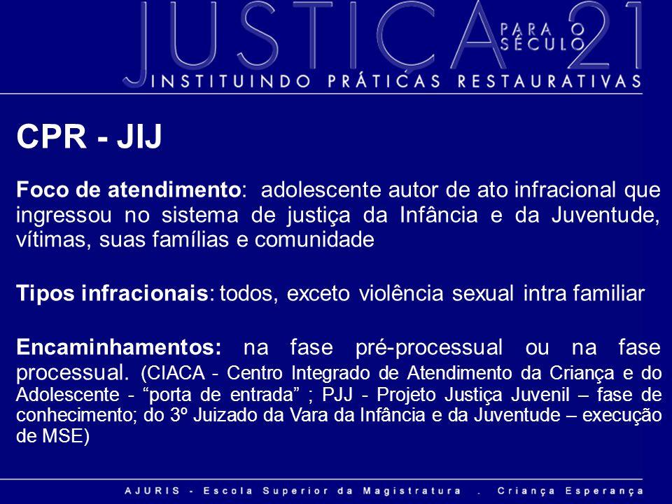 CPR - JIJ Foco de atendimento: adolescente autor de ato infracional que ingressou no sistema de justiça da Infância e da Juventude, vítimas, suas famí
