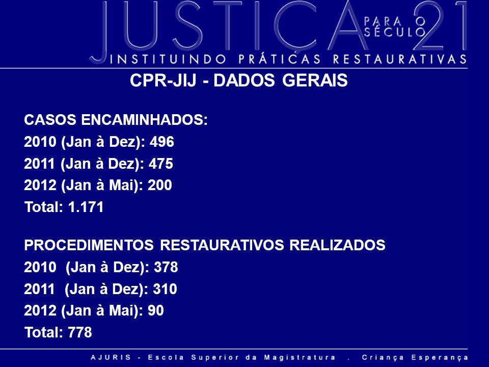 CPR-JIJ - DADOS GERAIS CASOS ENCAMINHADOS: 2010 (Jan à Dez): 496 2011 (Jan à Dez): 475 2012 (Jan à Mai): 200 Total: 1.171 PROCEDIMENTOS RESTAURATIVOS