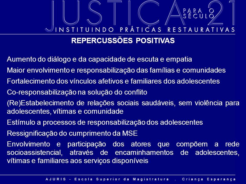 REPERCUSSÕES POSITIVAS Aumento do diálogo e da capacidade de escuta e empatia Maior envolvimento e responsabilização das famílias e comunidades Fortal