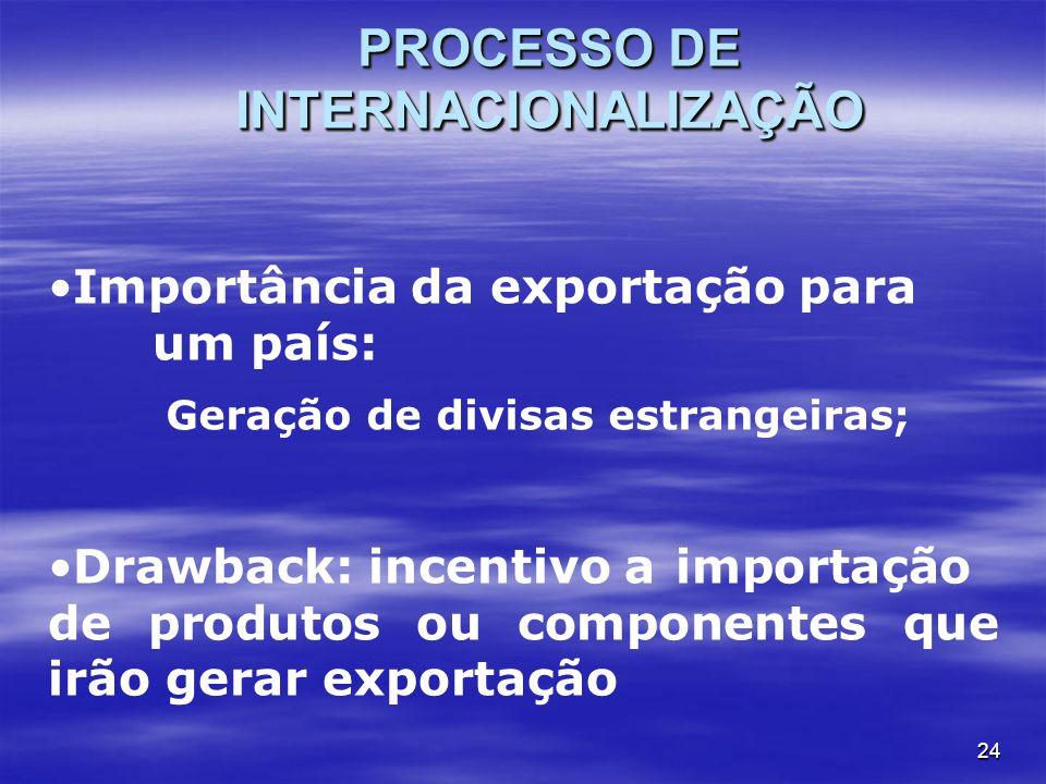 24 PROCESSO DE INTERNACIONALIZAÇÃO Importância da exportação para um país: Geração de divisas estrangeiras; Drawback: incentivo a importação de produt