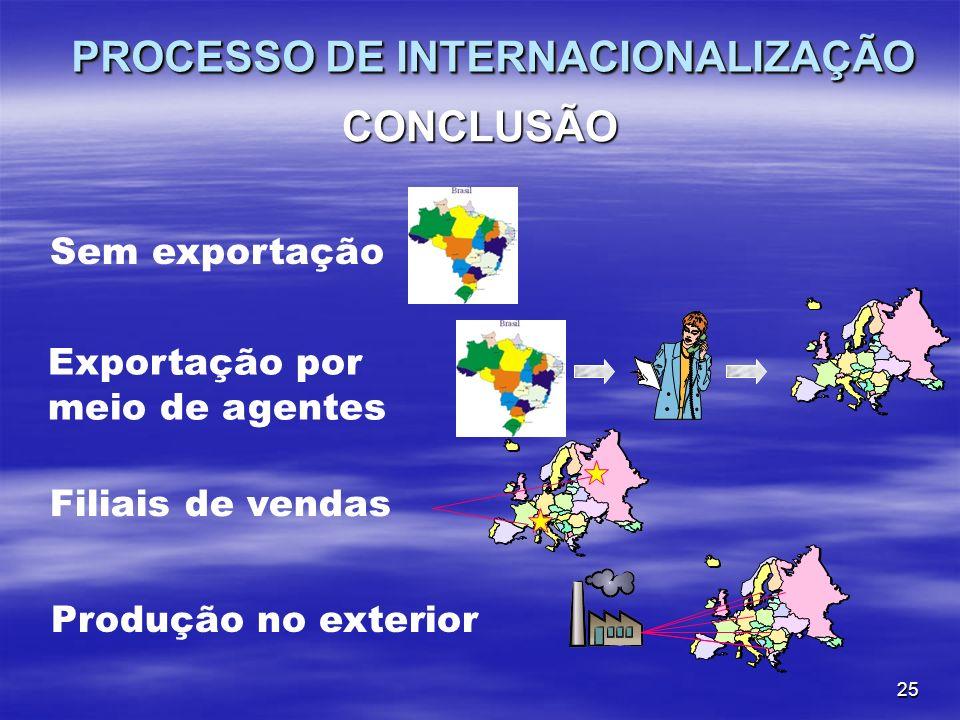 25 CONCLUSÃO PROCESSO DE INTERNACIONALIZAÇÃO Filiais de vendasProdução no exterior Sem exportação Exportação por meio de agentes