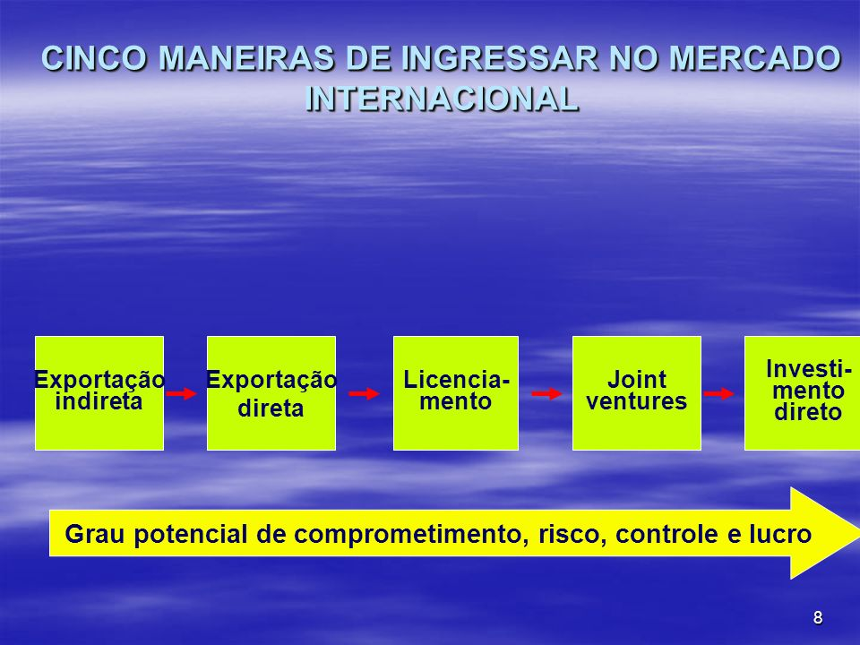 9 MANEIRAS DE INGRESSAR NO MERCADO INTERNACIONAL EXPORTAÇÃO INDIRETA: EXPORTAÇÃO INDIRETA: Ocasional / ativa – As empresas contam com intermediários independentes para comercializar o seu produto.