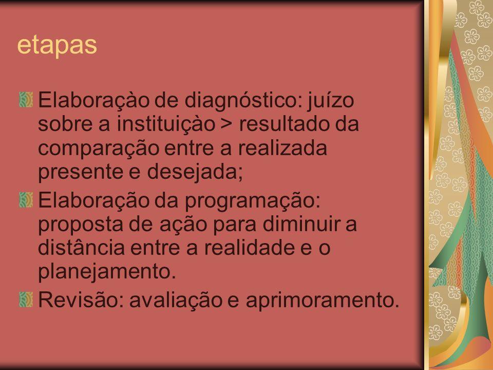 etapas Elaboraçào de diagnóstico: juízo sobre a instituiçào > resultado da comparação entre a realizada presente e desejada; Elaboração da programação