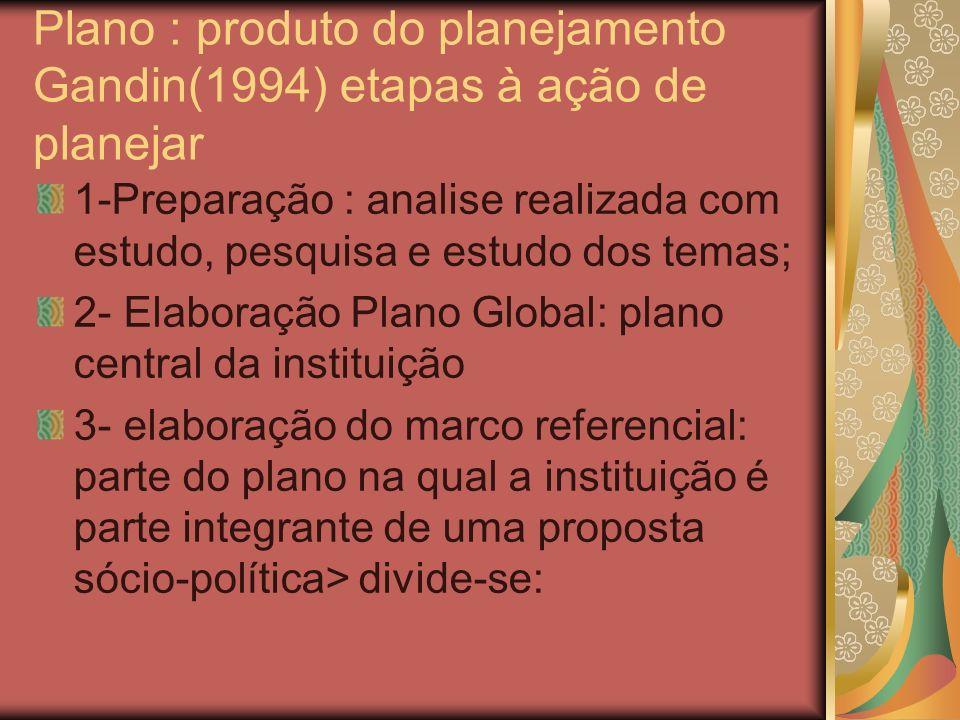 Plano : produto do planejamento Gandin(1994) etapas à ação de planejar 1-Preparação : analise realizada com estudo, pesquisa e estudo dos temas; 2- El