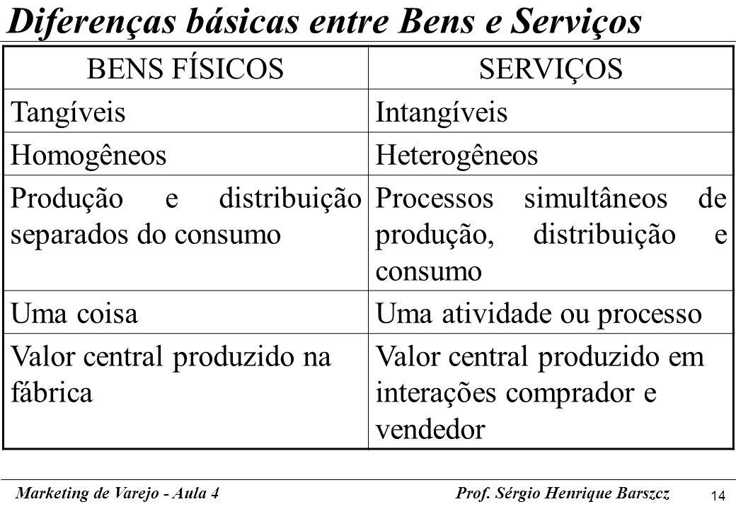14 Marketing de Varejo - Aula 4Prof. Sérgio Henrique Barszcz Diferenças básicas entre Bens e Serviços BENS FÍSICOSSERVIÇOS TangíveisIntangíveis Homogê